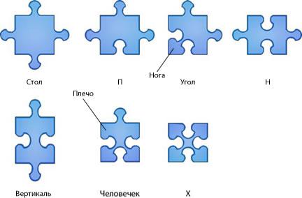 Условные названия элементов пазла