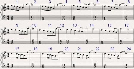 Ритмические вариации в мотиве