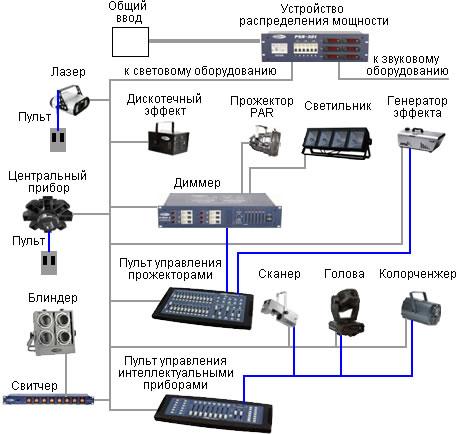 Схема подключения светового