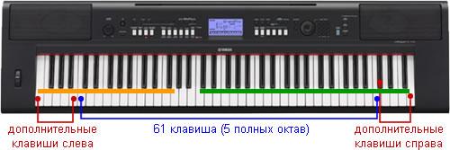 76-клавишная клавиатура